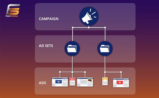 Three Layers Structure of Facebook ads
