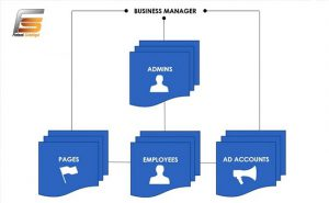 Who should use Facebook Business Manager?